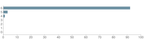 Chart?cht=bhs&chs=500x140&chbh=10&chco=6f92a3&chxt=x,y&chd=t:92,3,1,0,0,0,0&chm=t+92%,333333,0,0,10|t+3%,333333,0,1,10|t+1%,333333,0,2,10|t+0%,333333,0,3,10|t+0%,333333,0,4,10|t+0%,333333,0,5,10|t+0%,333333,0,6,10&chxl=1:|other|indian|hawaiian|asian|hispanic|black|white